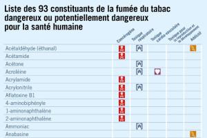 93 constituants de la fumée du tabac dangereux_SciencesetAvenir