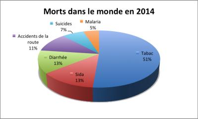 Morts dans le monde en 2014